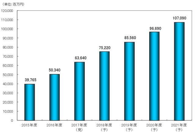シェアリングエコノミー市場規模